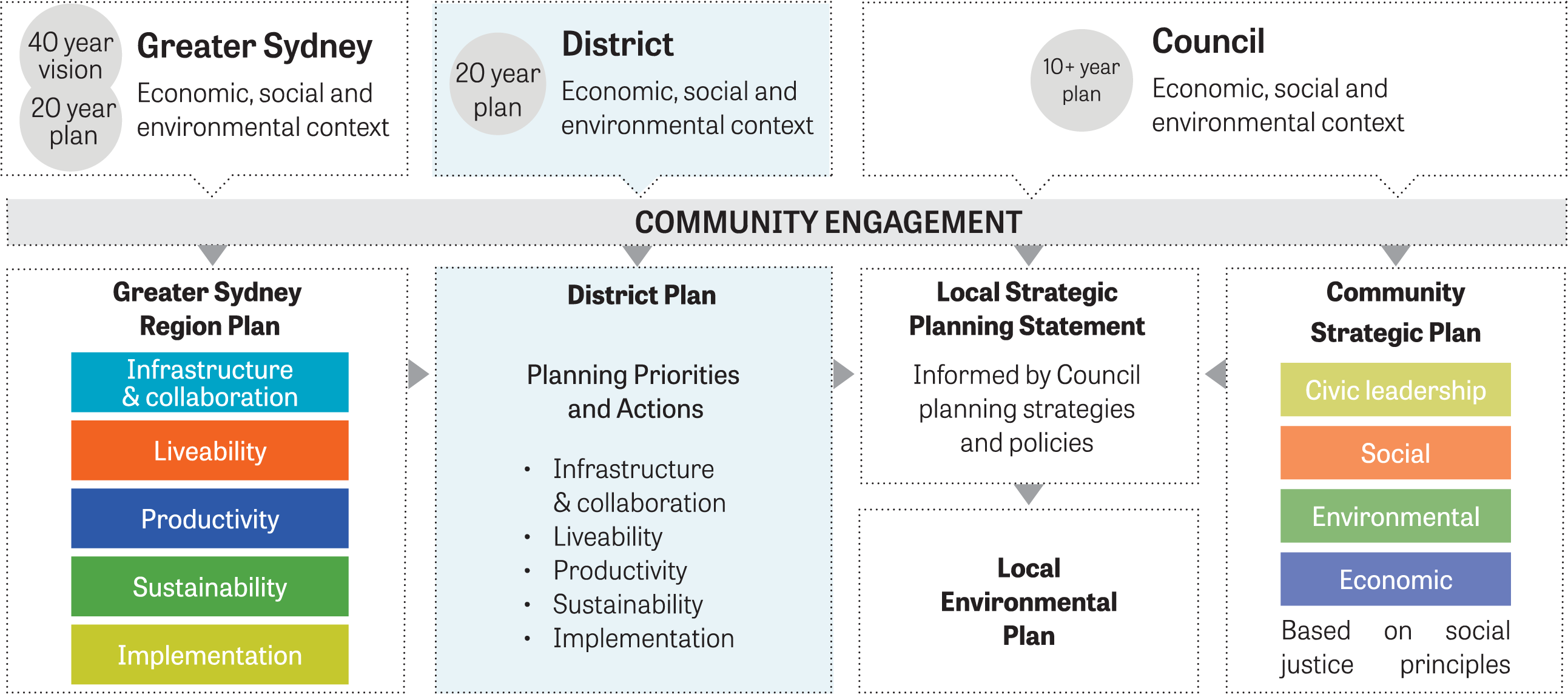 Figure 2. Diagram showing Relationship between regional, district and local plans.